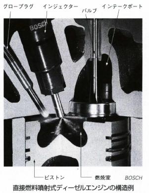 直接燃料噴射式ディーゼルエンジン