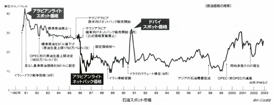 石油スポット市場