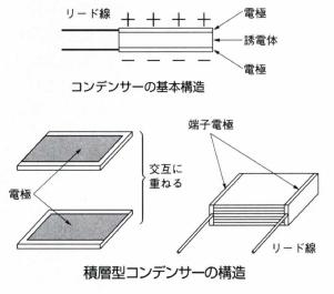 積層型コンデンサー
