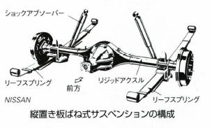 縦置き板ばね式サスペンション