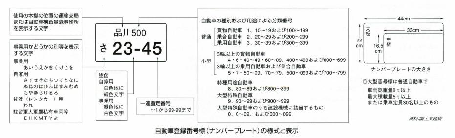 自動車登録番号標