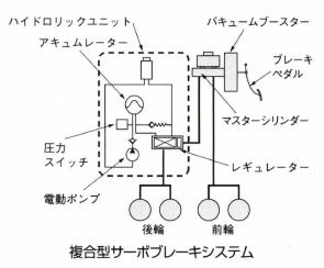 複合型サーボブレーキシステム