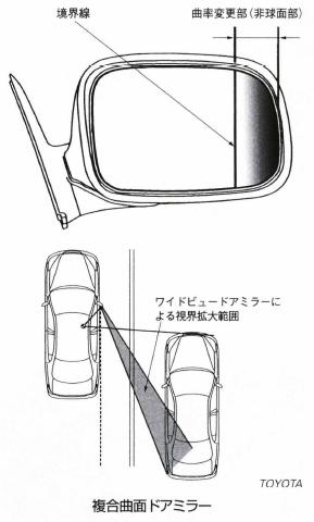 複合曲面ドアミラー
