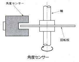 角度センサー