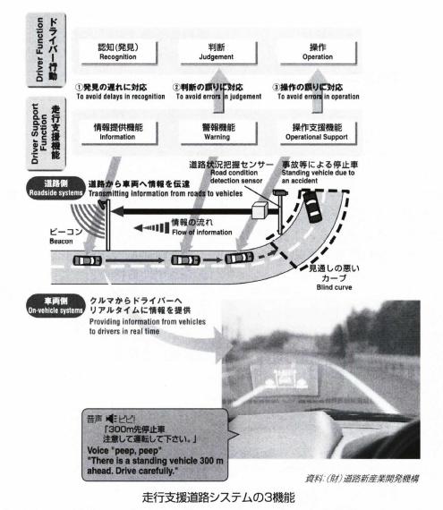 走行支援道路システム