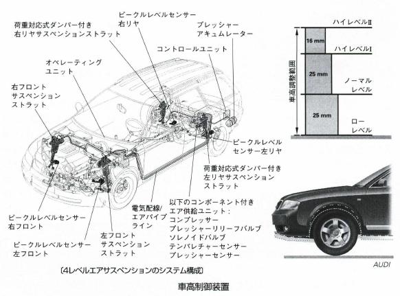 車高制御装置