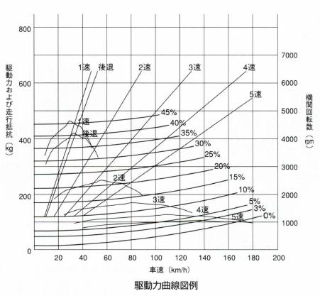 駆動力曲線
