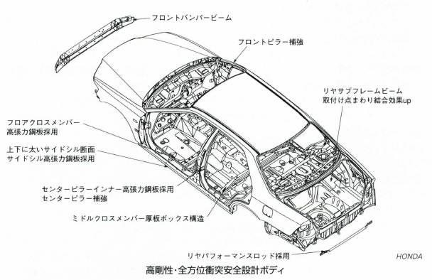 高剛性・全方位衝突安全設計ボディ