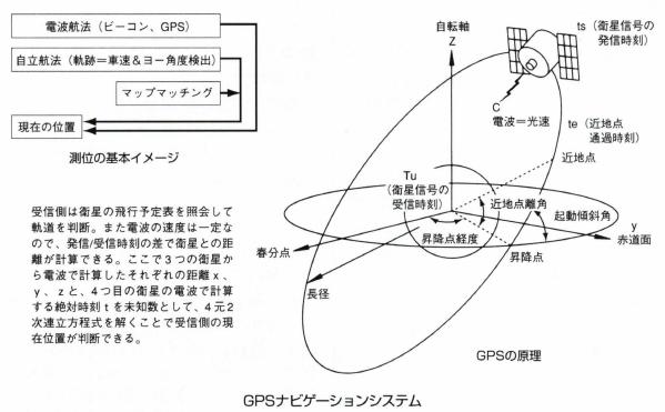 GPSナビゲーションシステム
