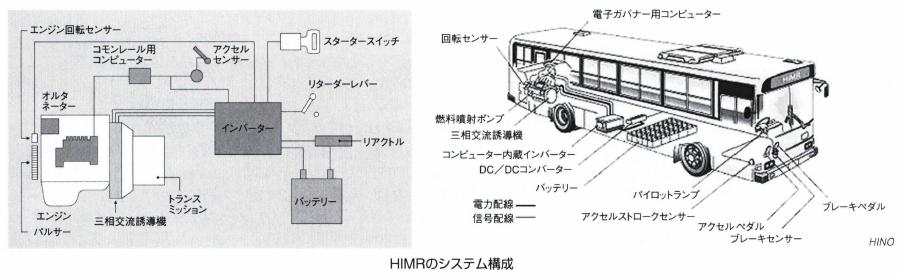 HIMRシステム