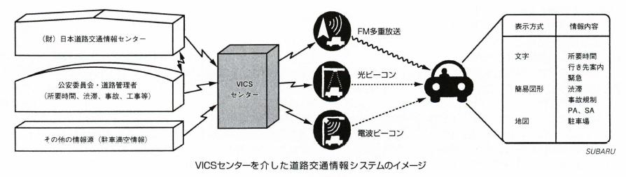 VICS道路情報ビーコン