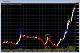 FXの出来高の見方 - 金融コラム - Weblioコラム検索
