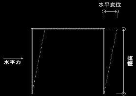 層間変形角