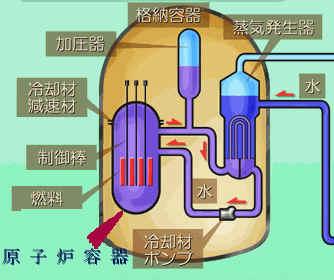 原子炉容器