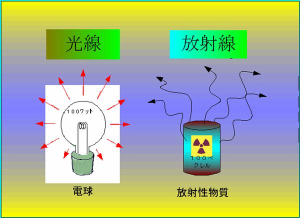 放射線と放射能の違い