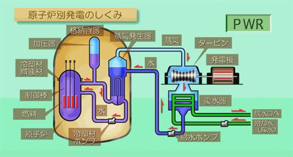 加圧水型原子炉