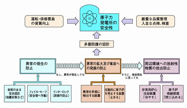 インターロック・システム