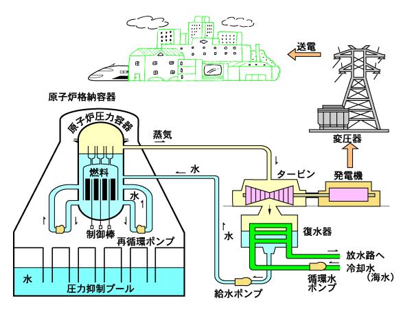 沸騰水型原子炉
