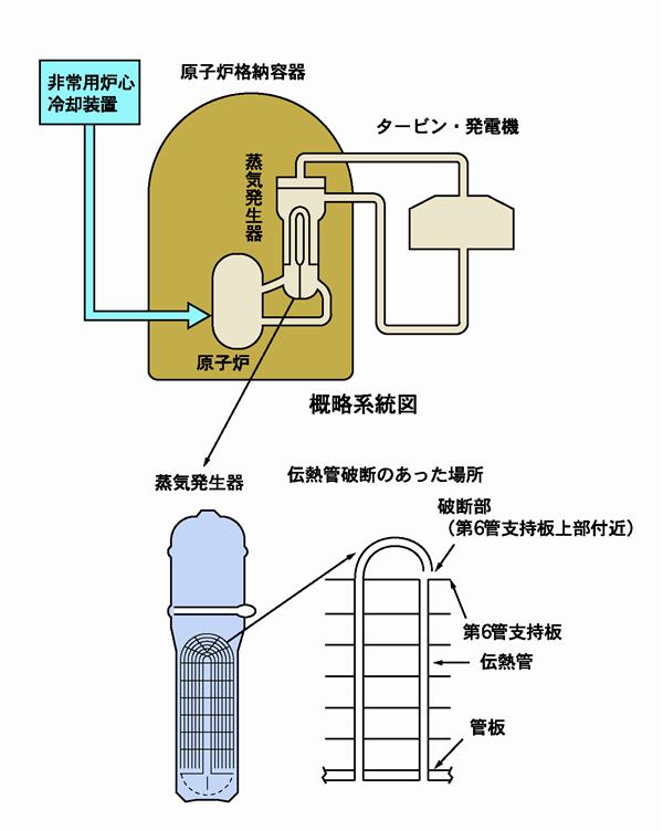 美浜2号機蒸気発生器伝熱管破断事故