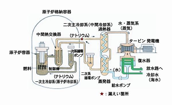 もんじゅナトリウム火災事故