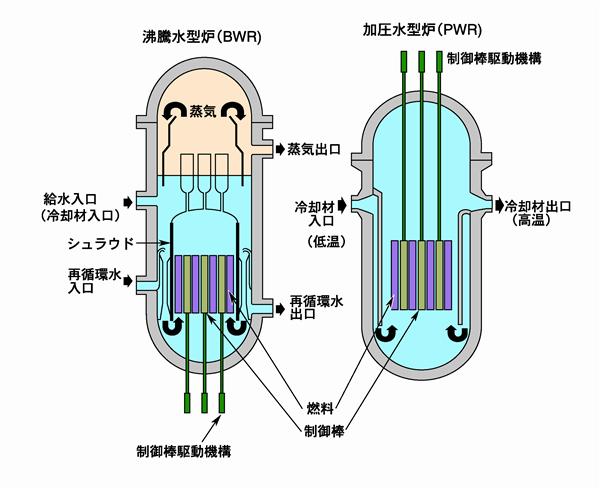 原子炉圧力容器