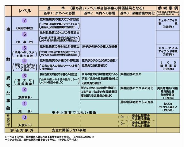 国際原子力事象評価尺度