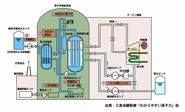 スリーマイル島原子力発電所事故
