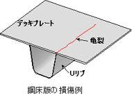 鋼床版補強用SFRC舗装