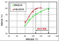中温化アスファルト混合物