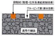 物理・化学系凍結抑制舗装グルービング設置型