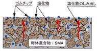 物理・化学系凍結抑制舗装弾性体・塩化物 添加型