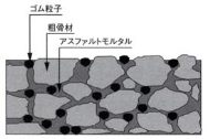 物理系凍結抑制舗装弾性材混入型