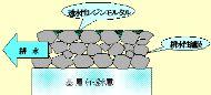 透水性レジンモルタルシステム工法