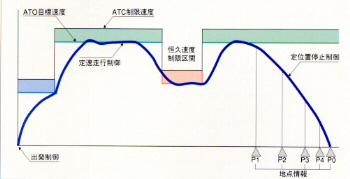 図:[走行特性]