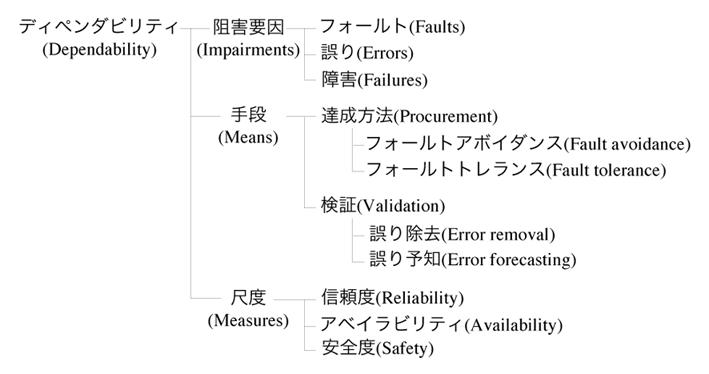 図1:ディペンダビリティの概念と用語の枠組