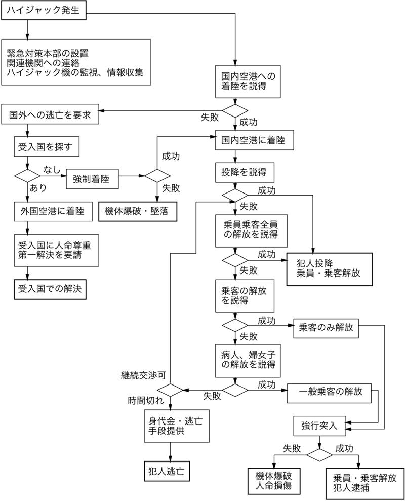 図1:ハイジャック事件のPDPC