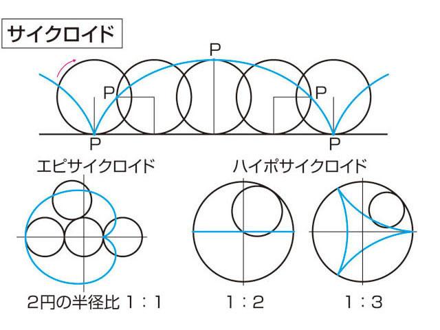 サイクロイド 曲線