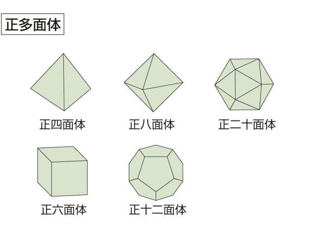 正 六面体