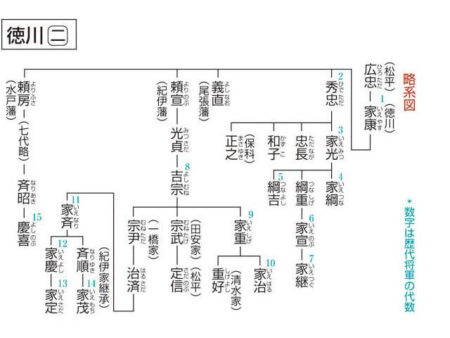 家 系図 徳川