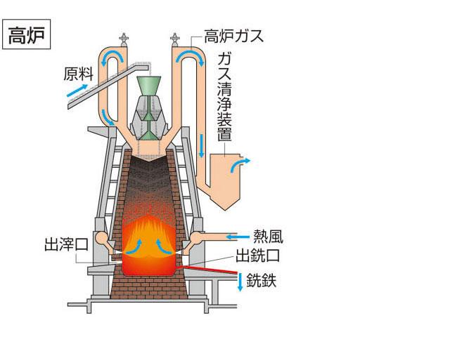 バンキング 高炉