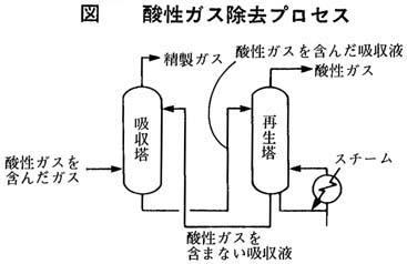 酸性ガス除去プロセス
