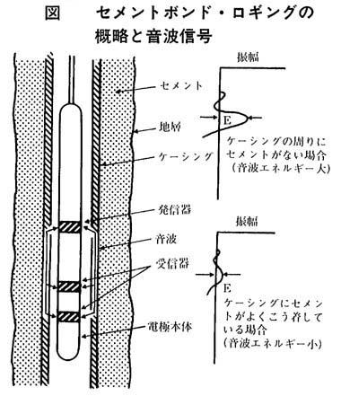 図1 セメントボンド・ロギングの概略と音波信号