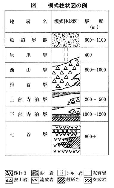 模式柱状図