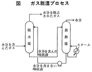 ガス脱湿プロセス