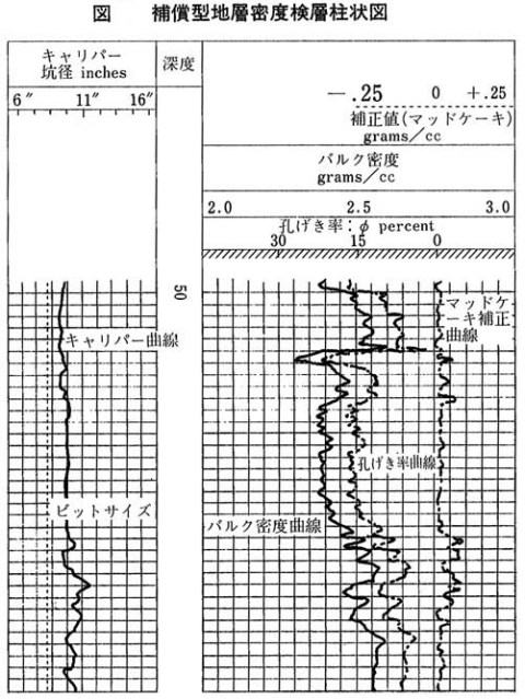地層密度検層
