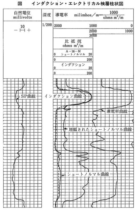 インダクション検層