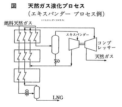 天然ガス液化プロセス