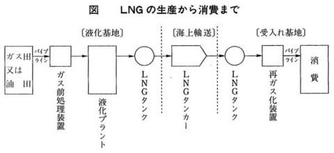 液化天然ガス
