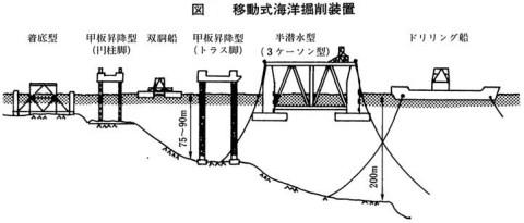 移動式海洋掘削装置