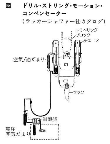 モーション・コンペンセーター